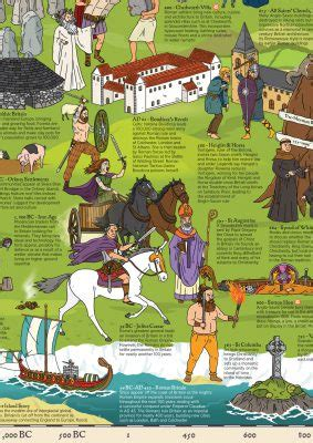 Posterbook Timeline of British History What On Earth? Books