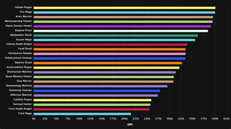 wow tos dps rankings