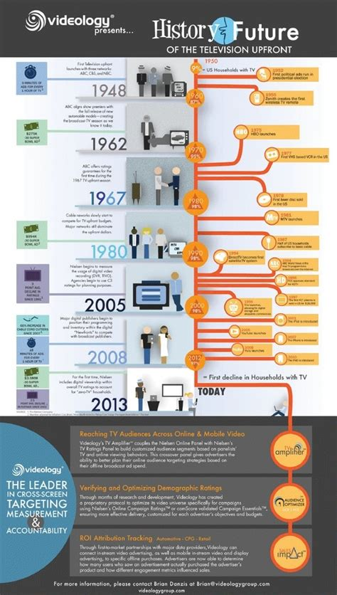 INFOGRAPHIC: How has TV changed over time? A brief history